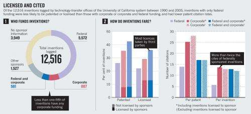 Corporate-funded academic inventions spur increased innovation, analysis says