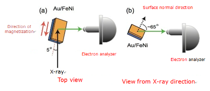 Detection of spin-resolved electronic states from a buried ferromagnetic layer