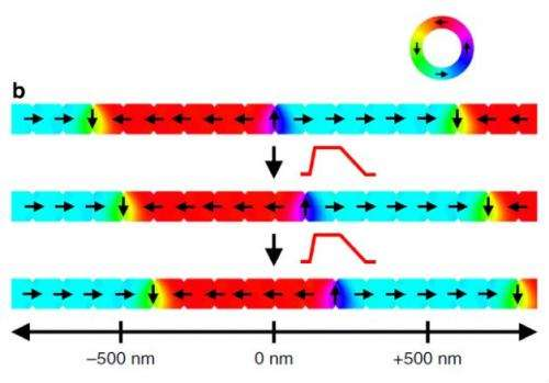 Domain walls in nanowires cleverly set in motion