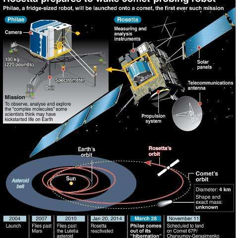 Fact files on the Rosetta probe and the Philae robot it will send down to land on and analyse a comet