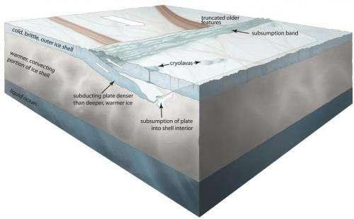 Faraway moon mimics Earth tectonics