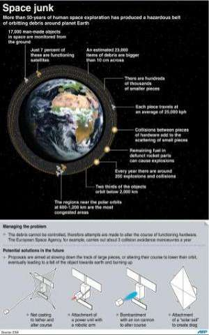 Graphic on space junk and proposals for managing potentially hazardous pieces of defunct space-hardware