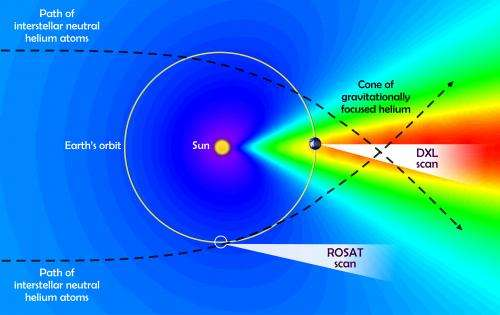 NASA-funded X-ray instrument settles interstellar debate