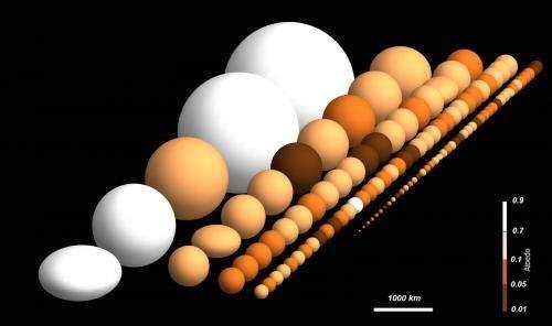 Herschel observatory's population of trans-Neptunian objects