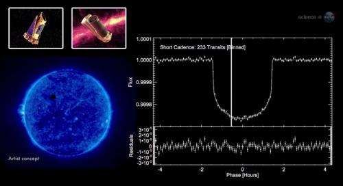 Exoplanet measured with remarkable precision