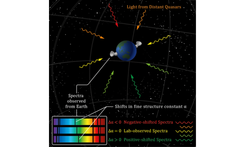 How physical constants define the universe