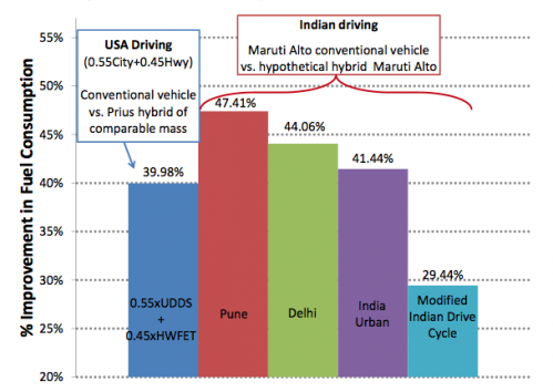 Hybrid vehicles more fuel efficient in India, China than in US