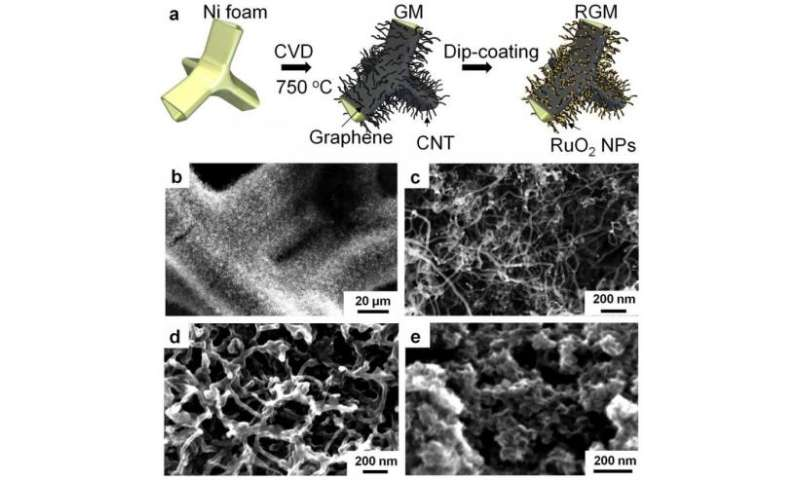 Improved supercapacitors for super batteries, electric vehicles