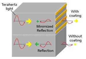 Improving terahertz optics with efficient broadband antireflection coatings