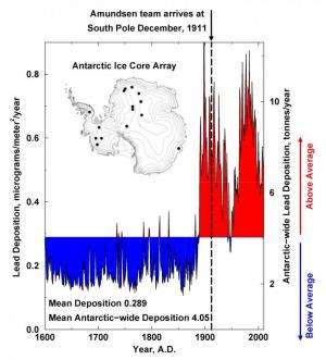 Industrial lead pollution beat explorers to the South Pole by 22 years and persists today