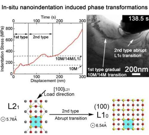 In-situ nanoindentation study of phase transformation in magnetic shape memory alloys