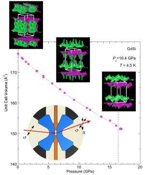 Intense pressures of the X-ray Science Division 4-ID-D x-ray beamline