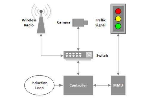 Michigan team finds security flaws in traffic lights