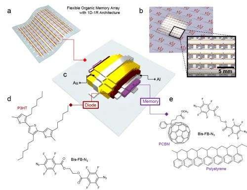 KIST develops bendable orgarnic carbon nano compound 64bit memory