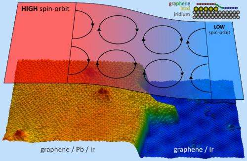 Lead islands in a sea of graphene magnetize the material of the future