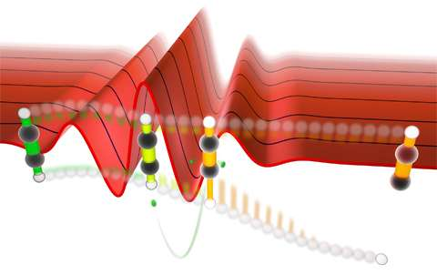 Light waves allow preferred bond breaking in symmetric molecules