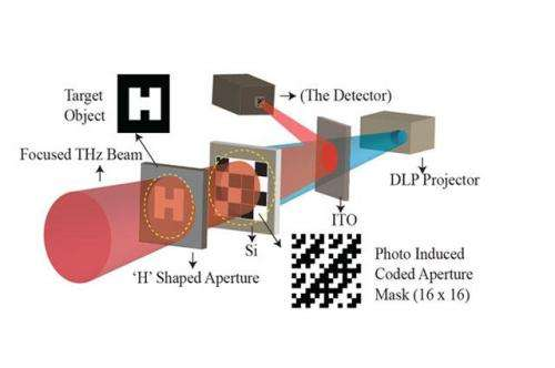 Low cost and complexity real-time THz imaging may be within reach