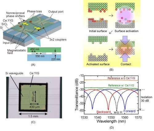 Magneto-optical nonreciprocal devices in silicon photonics