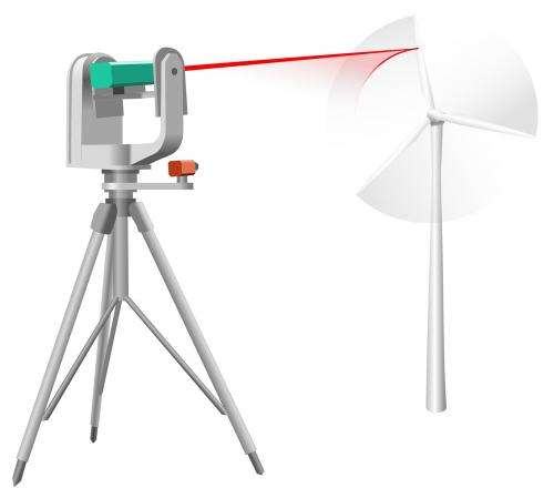 Measuring wind turbines remotely