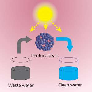 Mixed nanoparticle systems may help purify water and generate hydrogen