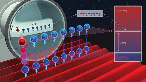 MRI for a quantum simulation