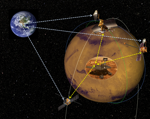 NASA seeks proposals for commercial Mars data relay satellites