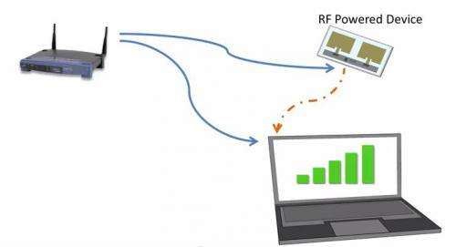 No-power Wi-Fi connectivity could fuel internet of things reality