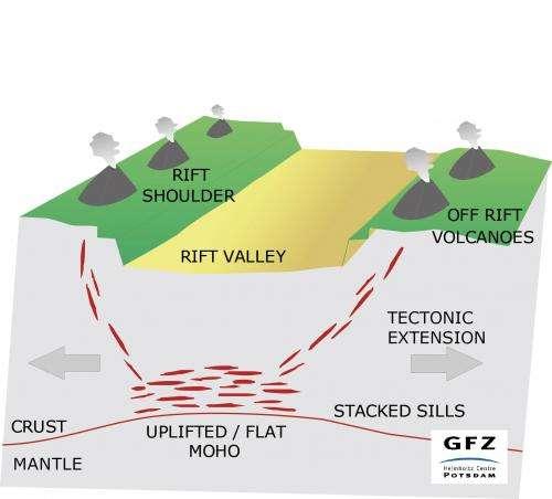 Off-rift volcanoes explained