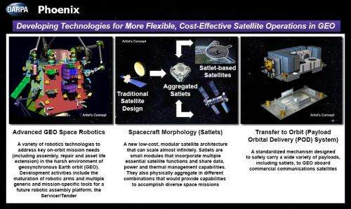 Phoenix makes strides in orbital robotics and satellite architecture research