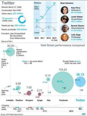 Profile of Twitter, including comparison with other Internet firms