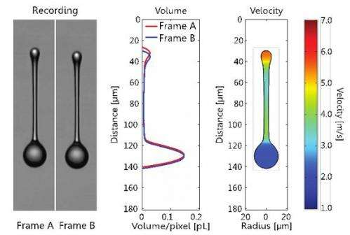 Measuring speed in flying inkjet drops