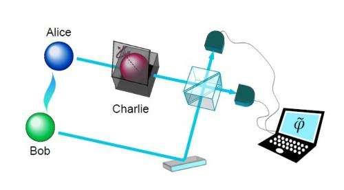 quantum discord