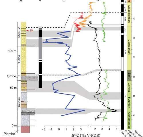 Richest marine reptile fossil bed along Africa's South Atlantic coast is dated at 71.5 mya