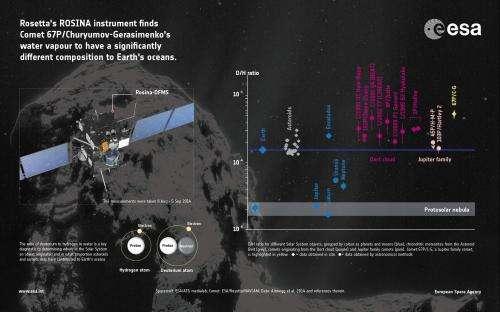 Rosetta fuels debate on origin of Earth's oceans