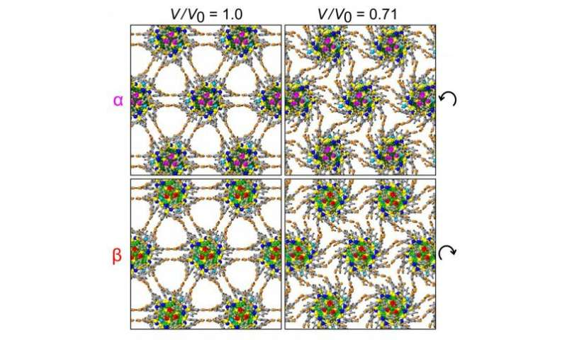 Self-assembled superlattices create molecular machines with 'hinges' and 'gears'