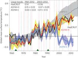 "Separate studies suggest current ""pause"" in global warming likely the last"