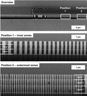 Sharper imaging using X-rays