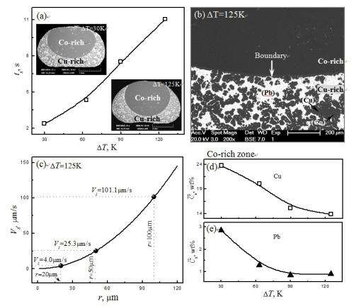 Solute redistribution profiles during rapid solidification of undercooled ternary Co-Cu-Pb alloy