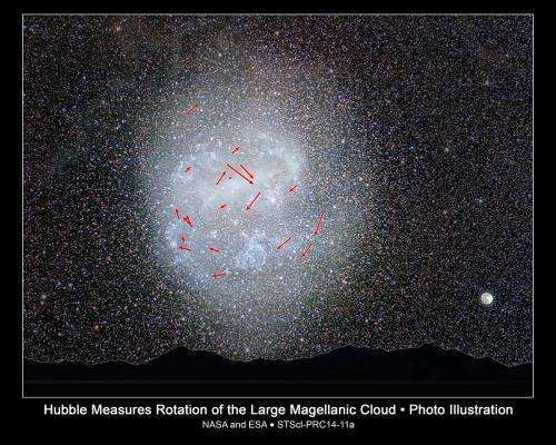 Stars' Clockwork Motion Captured in Nearby Galaxy