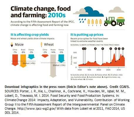 Taking action to deliver agriculture growth, jobs, food security in face of climate change