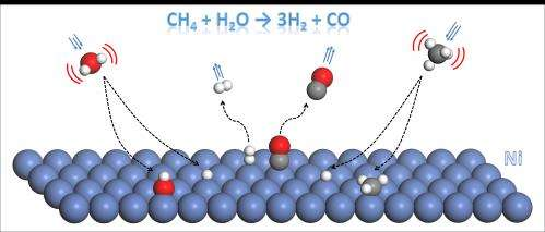 Theoretical chemists guide experimentalists in search for more efficient production of hydrogen
