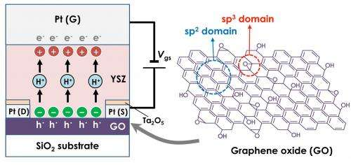 In Situ Bandgap Tuning of Graphene Oxide Achieved by Electrochemical Bias