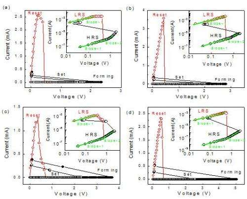 Which Structure has optimal resistive switching characteristics?