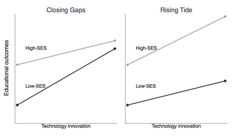 Even for free online education, socioeconomic disparities remain