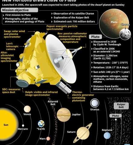 New Horizons draws close to Pluto