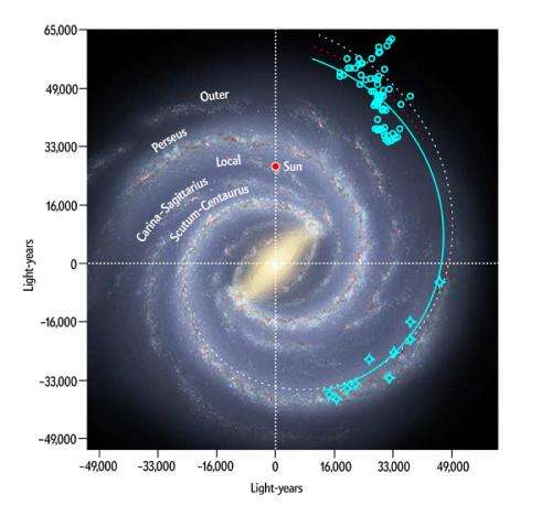 One of the Milky Way's arms might encircle the entire galaxy