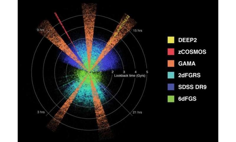 Os cientistas medem a morte lenta do Universo