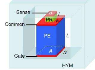 Squishy transistors—a device concept for fast, low-power electronics
