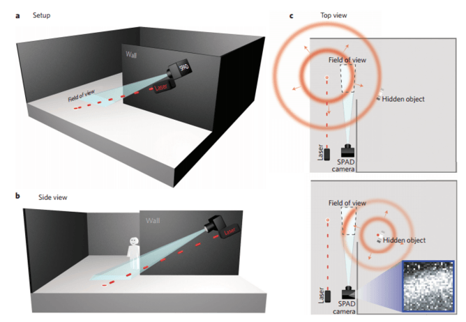 The amazing camera that can see around corners