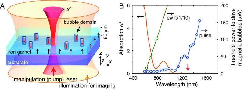 Experimental setup and action spectra for the photodrive of magnetic bubbles